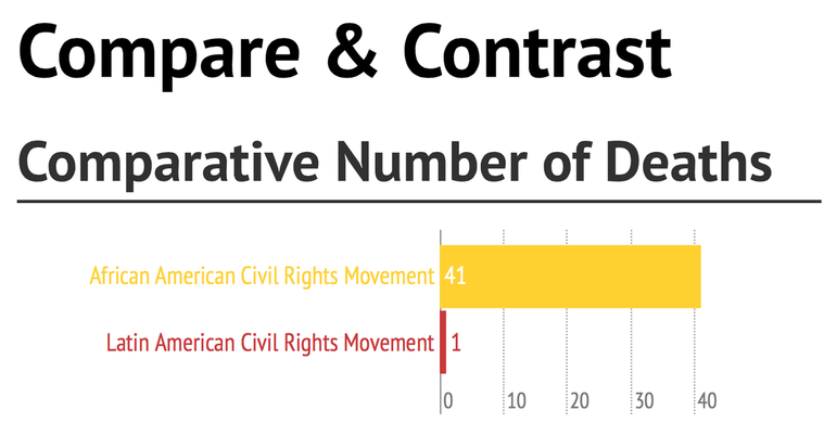 a comparison of the civil rights Black lives matter and the civil rights movement of the 1950s and 60s are not one and the same but they are quite similar black lives matter (blm) is an activist movement fighting violence.
